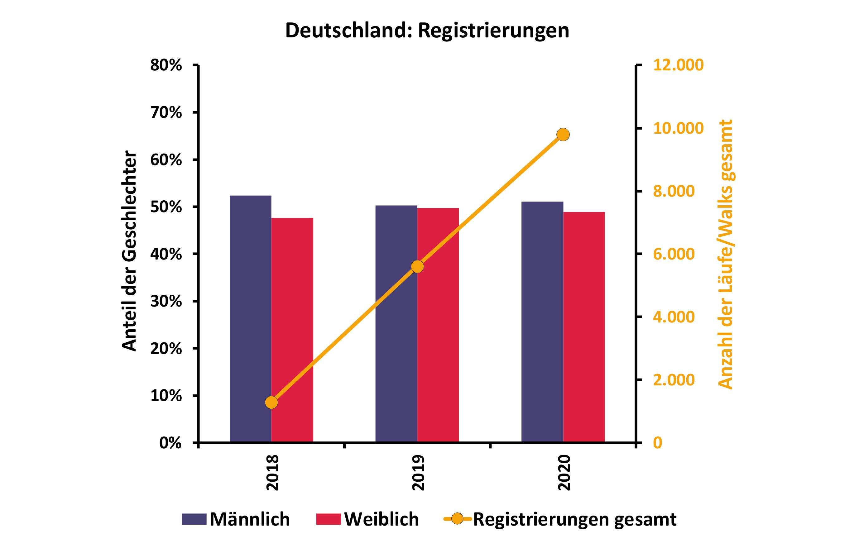 Deutschland Registrierungen
