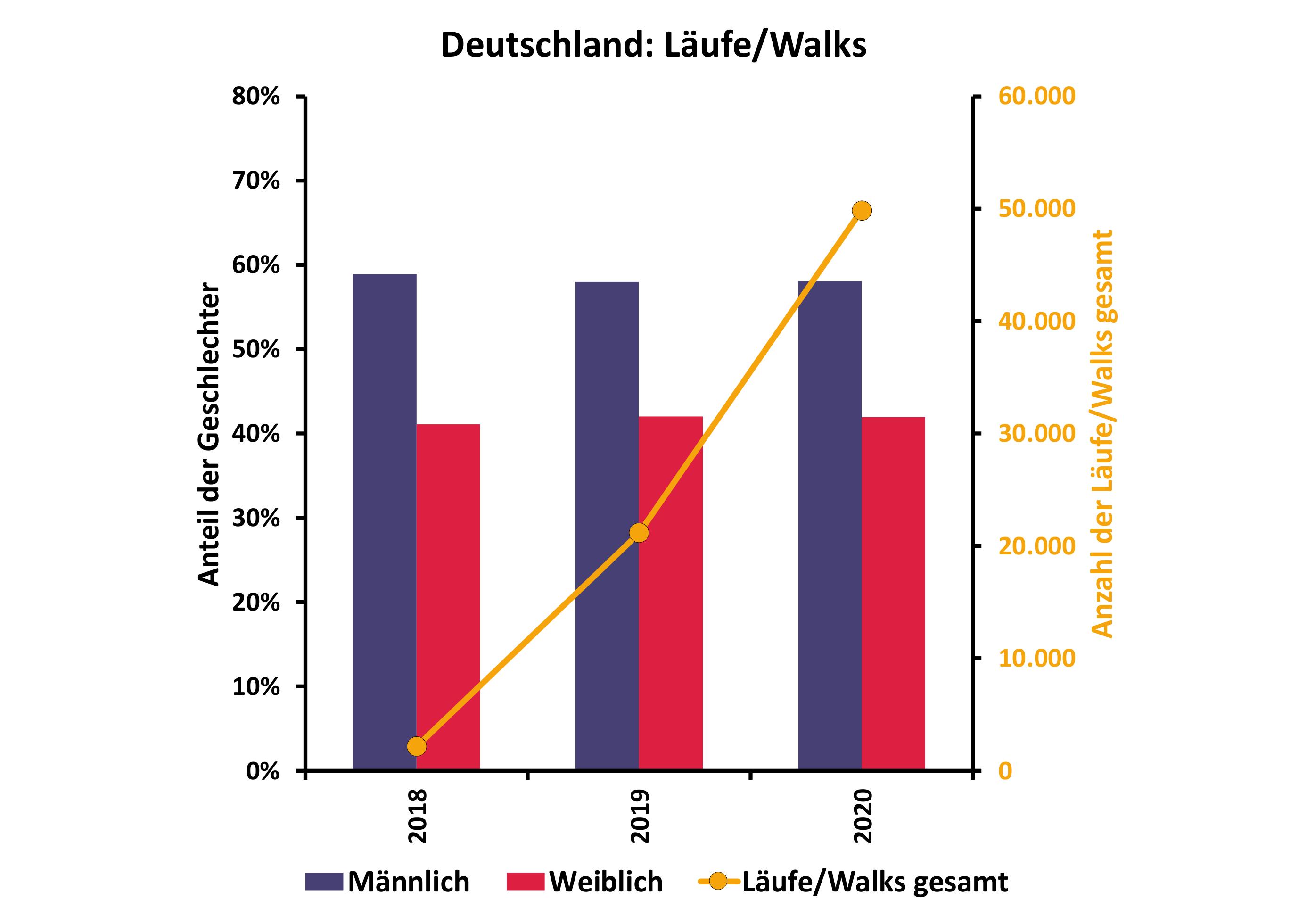 Läufe_Walks_Deutschland