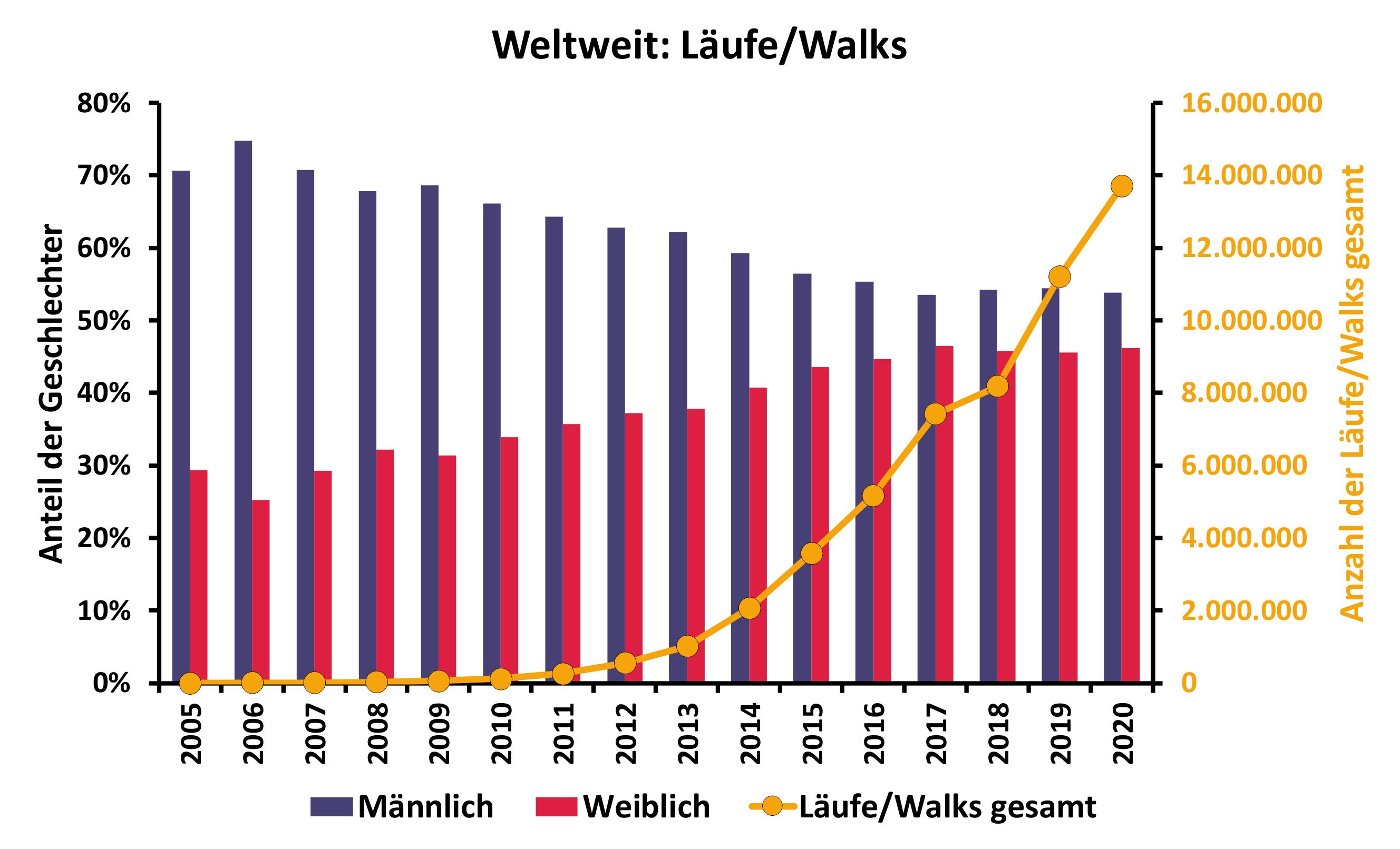 Läufe_Walks_Weltweit