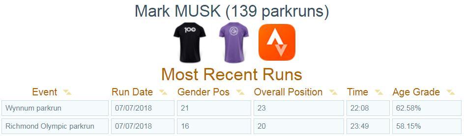 Mark-Musk