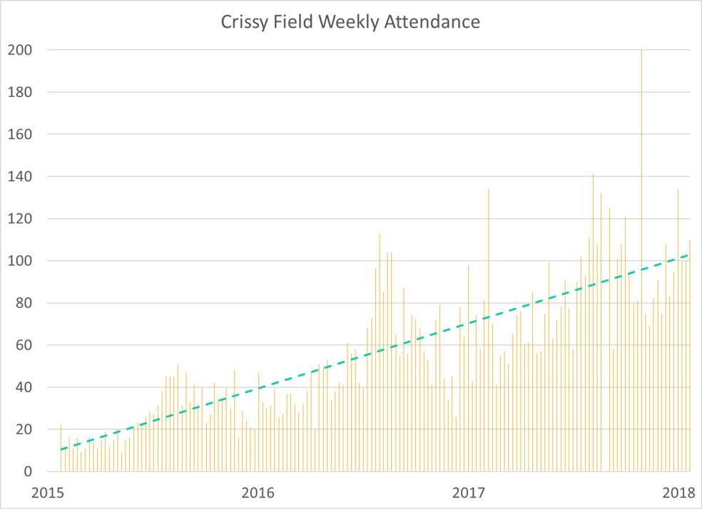 crissyfield_attendance