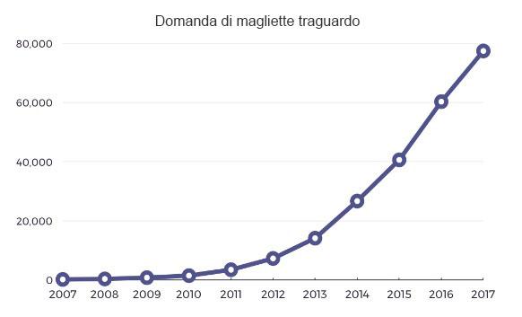Grafico domanda