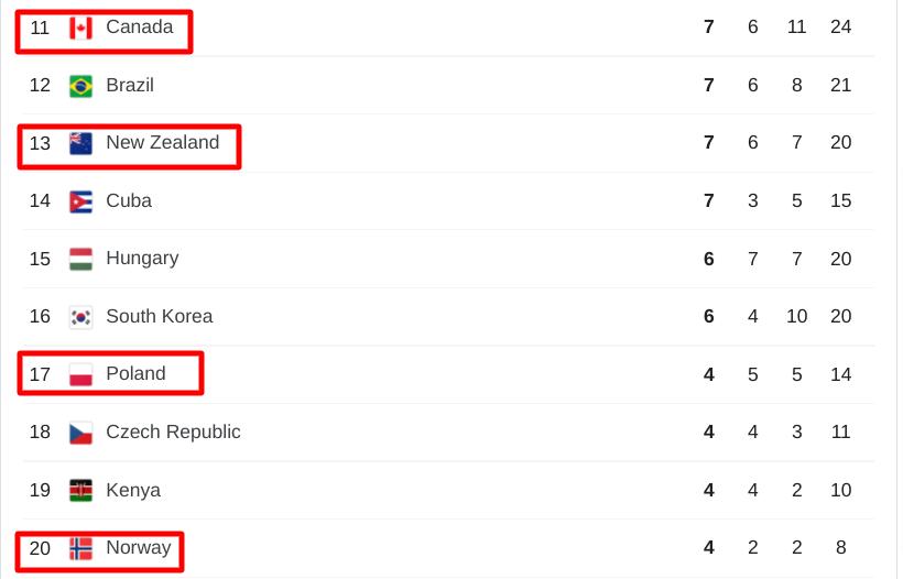 tabella olimpiad (1)