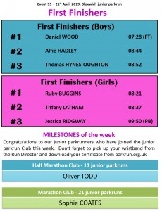 first finishers milestones #95