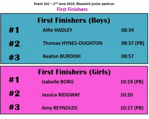 first finishers 101