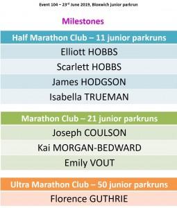 milestones 104
