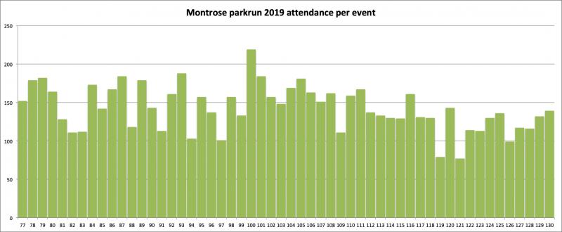 2019 attendance per event