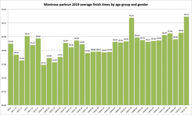 2019 average finish times by age group and gender