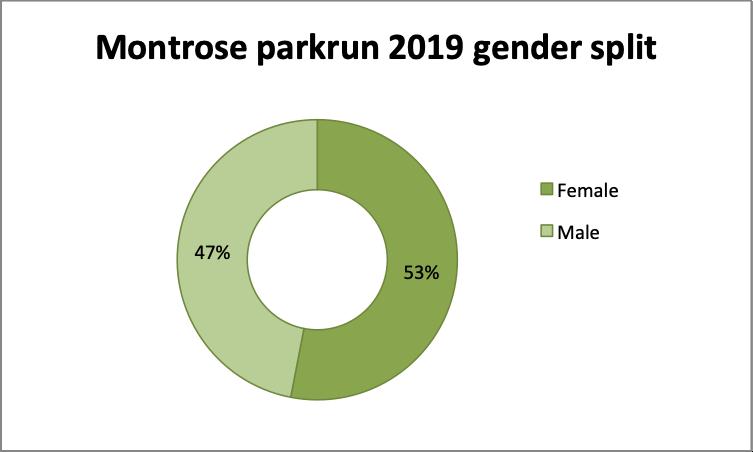 2019 gender split overall