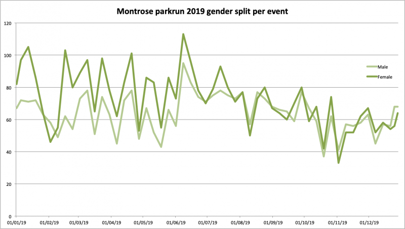 2019 gender split per event