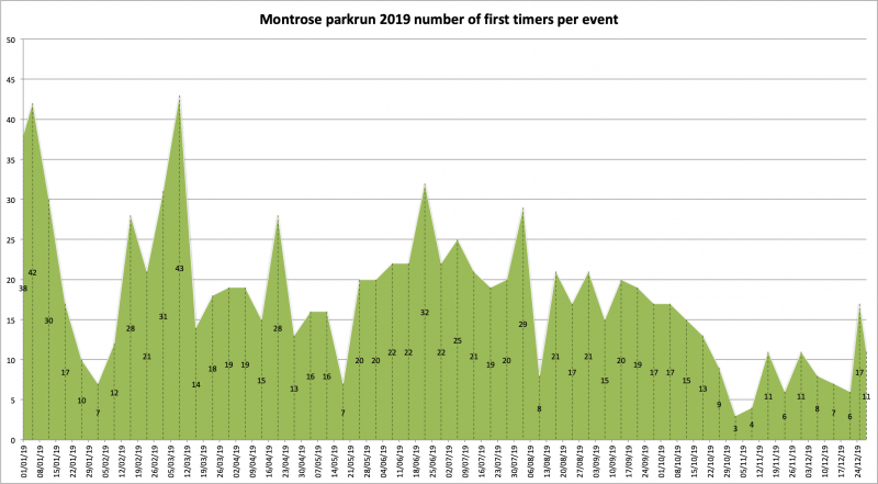 2019 number of first timers per event