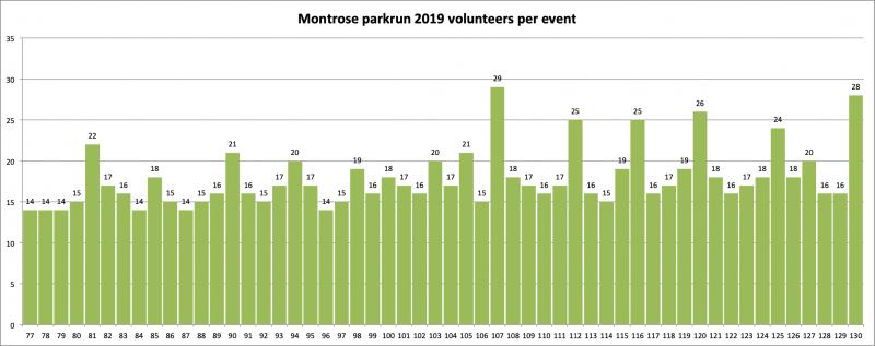 2019 volunteers per event