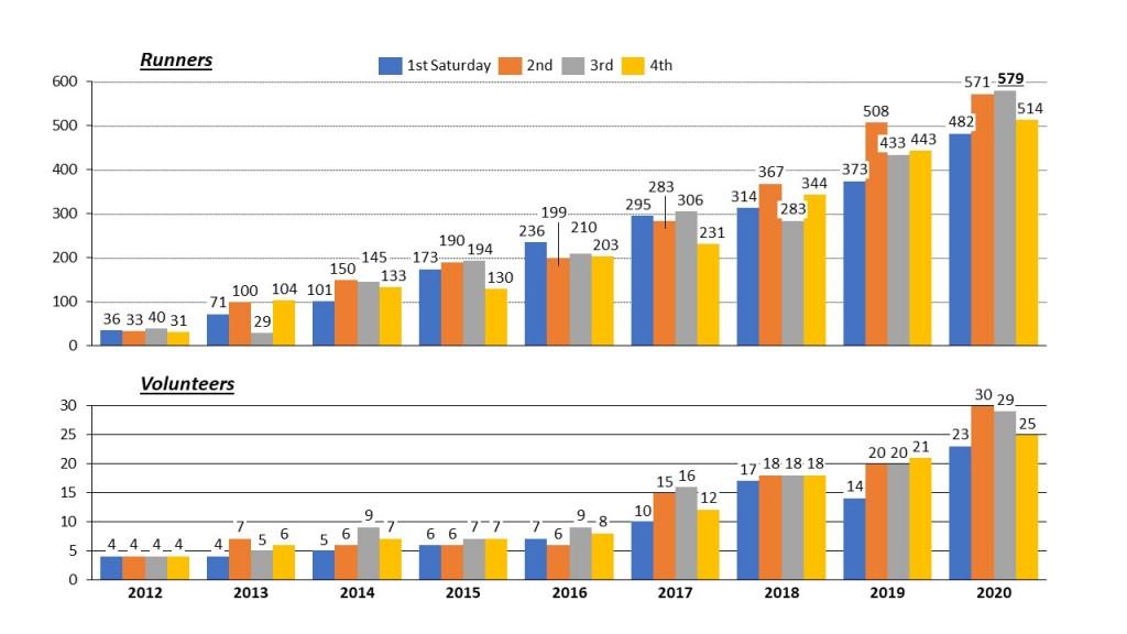 HF Parkrun Runner & Volunteer data
