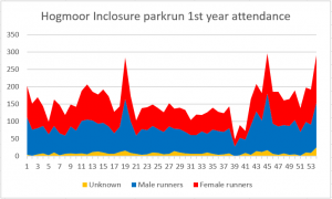 parkrun 1st year attendance stats