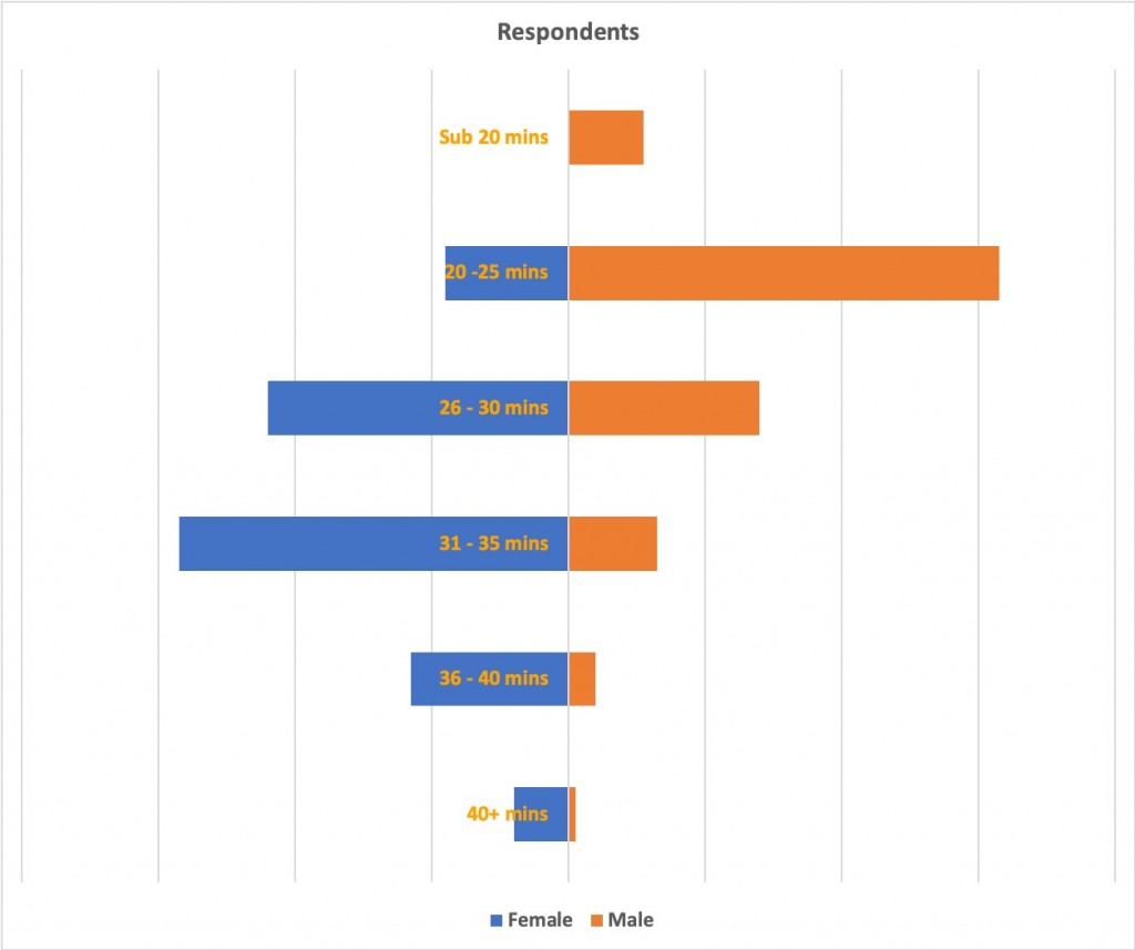 Respondents by Time