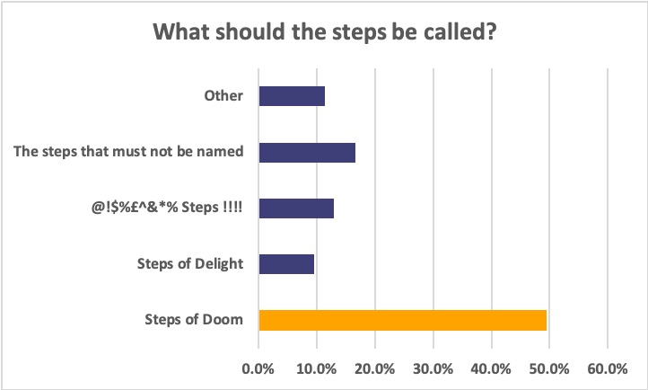 What should the steps be called_