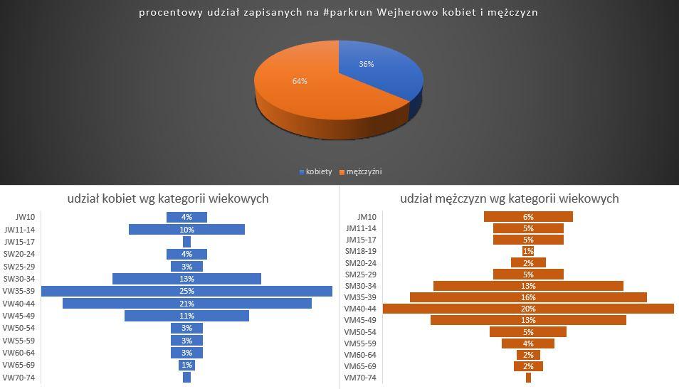 Wykres_KM