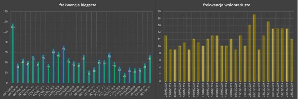 wykres_frekwencja