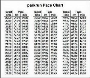 half marathon pace chart Beautiful 8 best Park Run & Running Quotes images on Pinterest