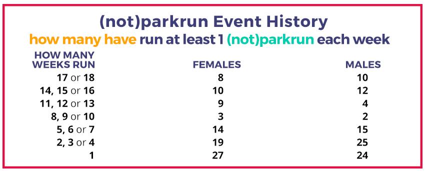 ac not how many ran each week