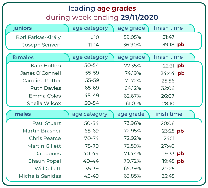 024_ leading grades