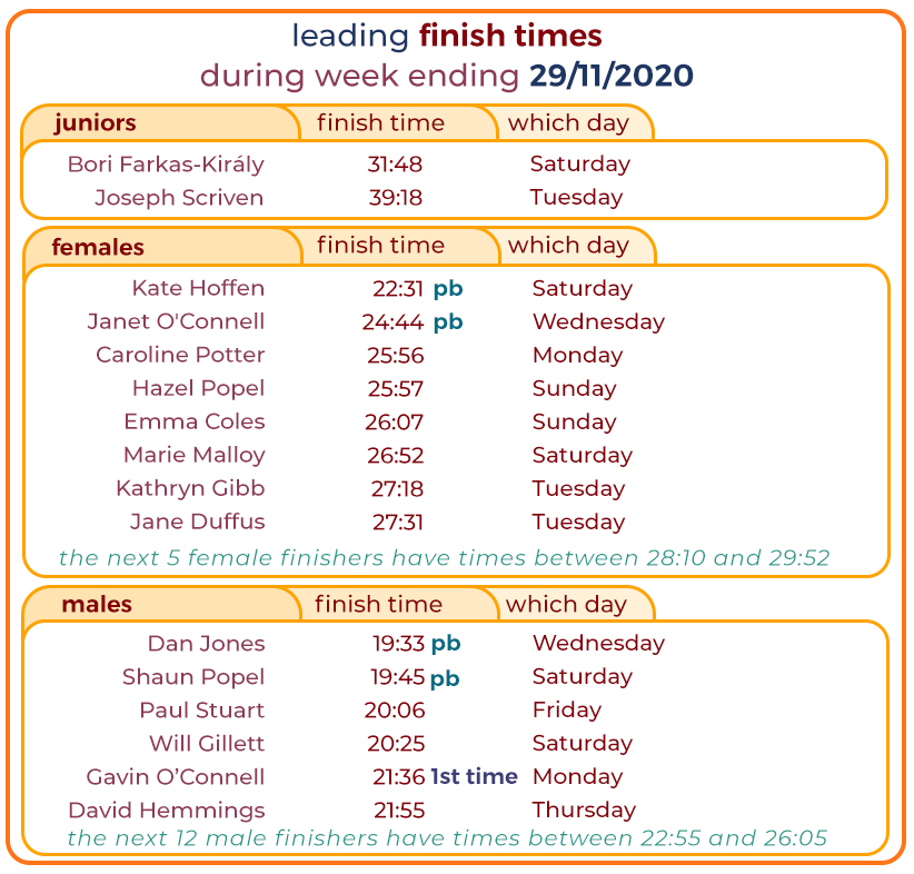 024_ leading times