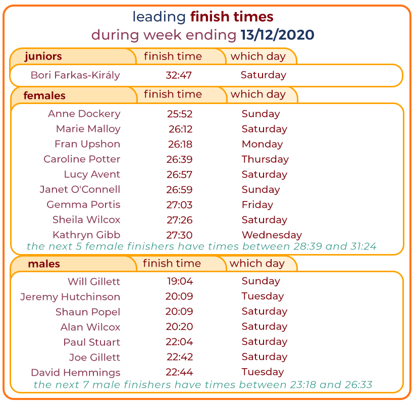 027_ leading times