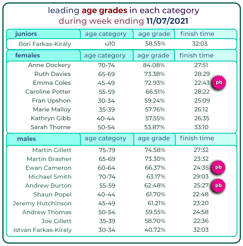 56 2 leading grades