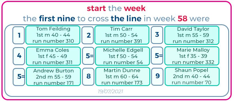 57 start the week