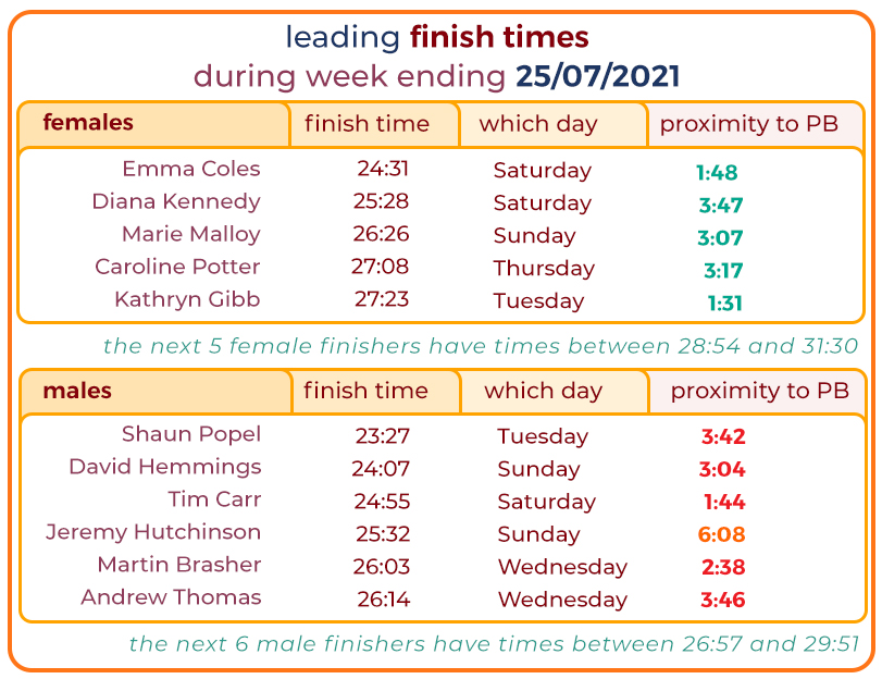 58 1_ leading times