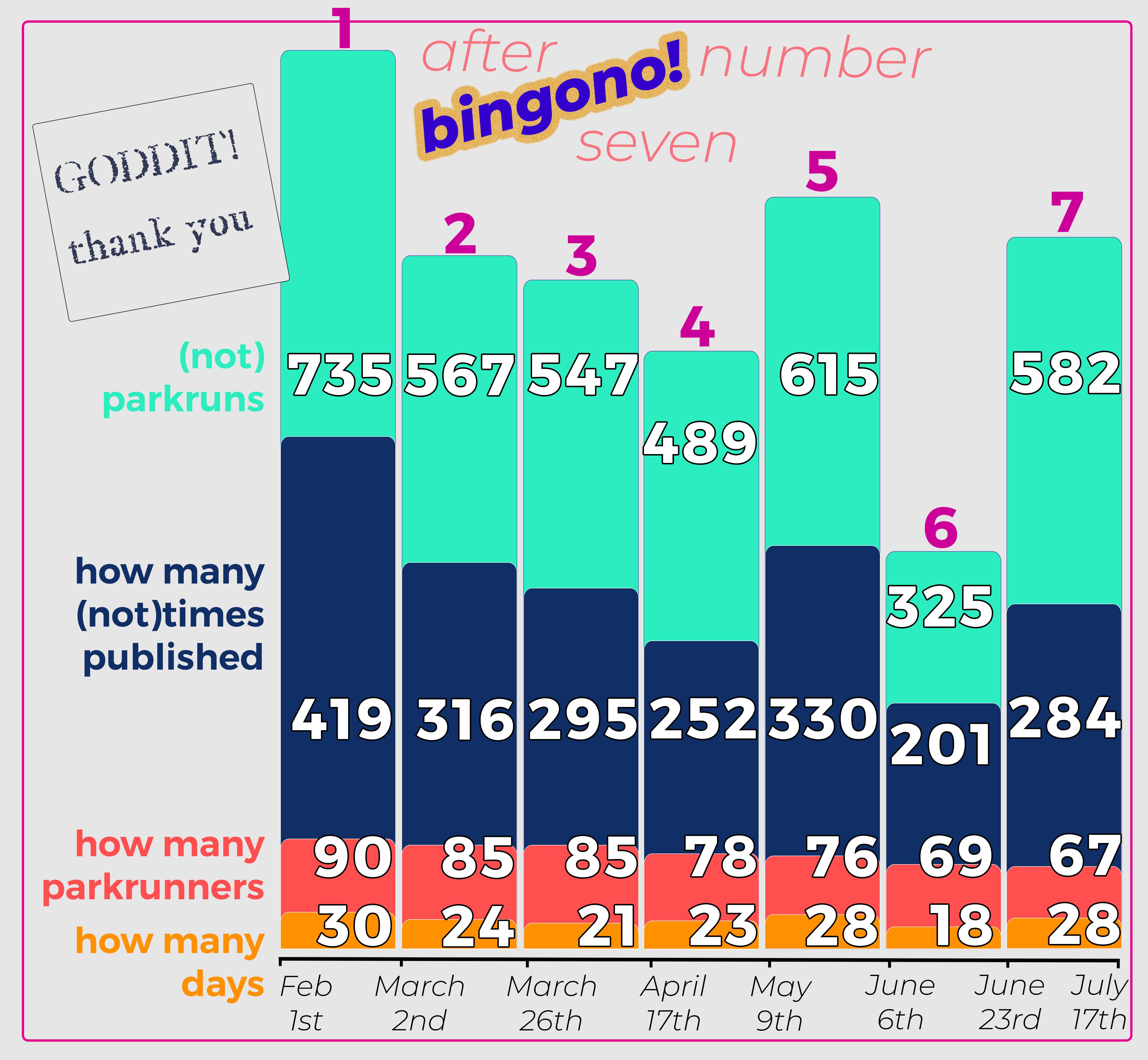 _ bingono 07 graph