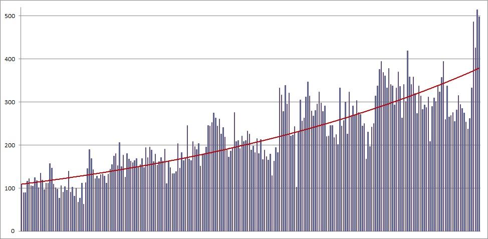 parkrun trend line to 180120